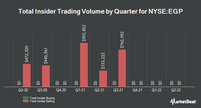 Insider Trades by Quarter for EastGroup Properties (NYSE:EGP)