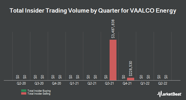 Insider Trades by Quarter for Vaalco Energy (NYSE:EGY)