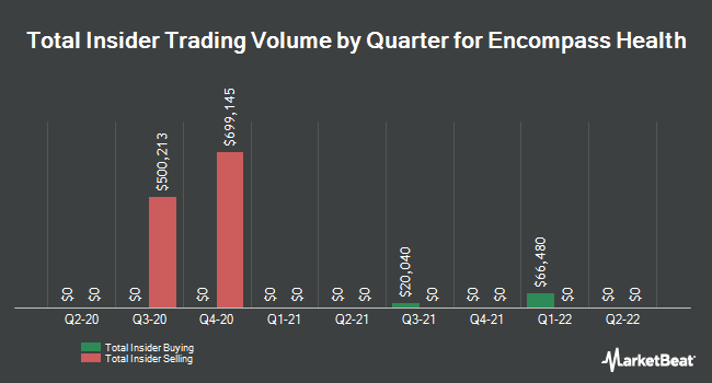 Insider Trading History for Encompass Health (NYSE:EHC)