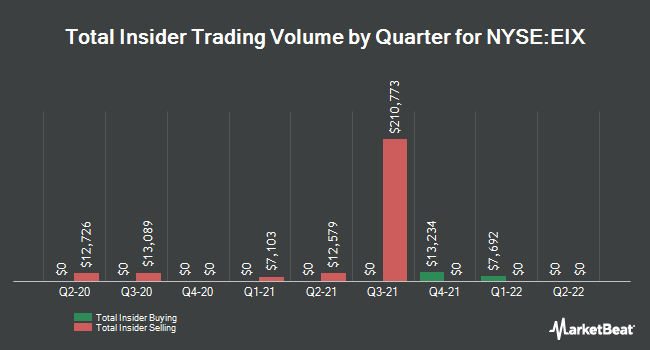 Insider Trades by Quarter for Edison International (NYSE:EIX)