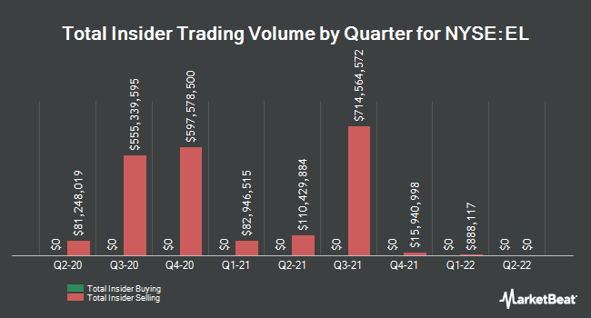 Insider Buying and Selling by Quarter for Estee Lauder Companies (NYSE:EL)