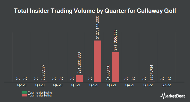 Insider Trades by Quarter for Callaway Golf Co (NYSE:ELY)