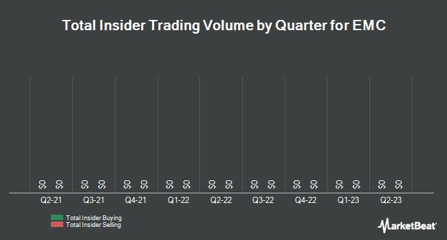 Insider Trades by Quarter for EMC (NYSE:EMC)