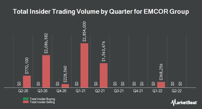 Insider Trades by Quarter for Emcor Group (NYSE:EME)