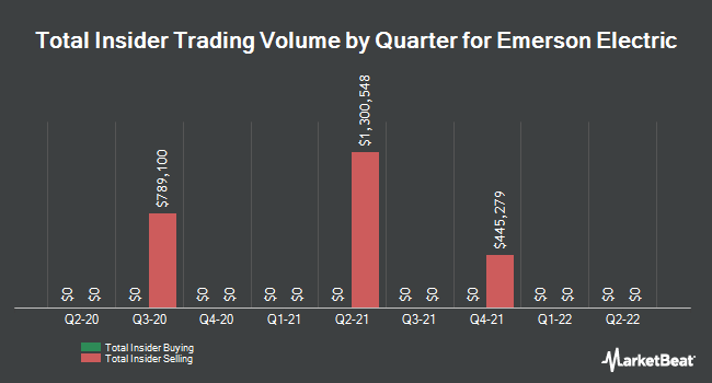 Insider Trades by Quarter for Emerson Electric Company (NYSE:EMR)