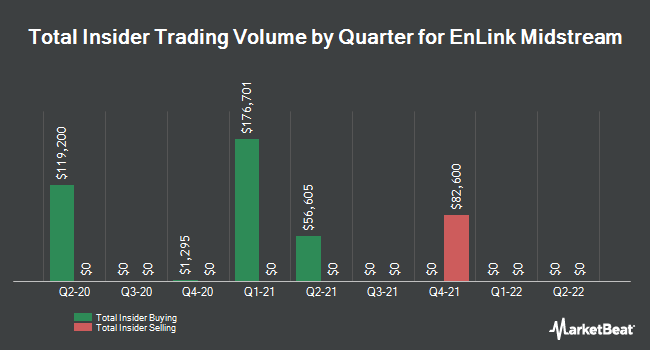 Insider Trades by Quarter for EnLink Midstream (NYSE:ENLC)