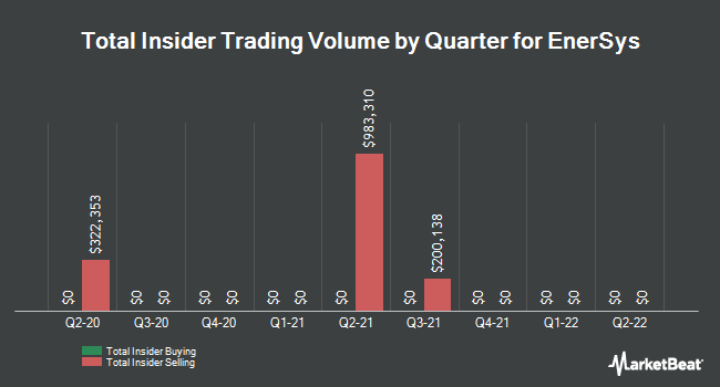 Insider Trades by Quarter for Enersys (NYSE:ENS)