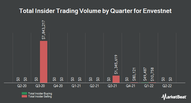 Insider Buying and Selling by Quarter for Envestnet (NYSE:ENV)