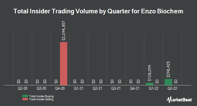 Insider Trades by Quarter for Enzo Biochem (NYSE:ENZ)