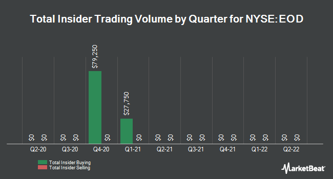Insider Trades by Quarter for Wells Fargo Global Dividend Oppty Fund (NYSE:EOD)
