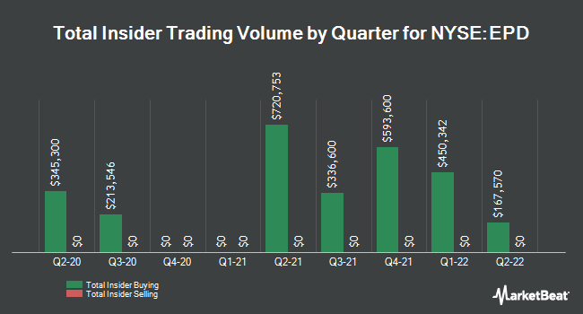 Insider Trades by Quarter for Enterprise Products Partners L.P. (NYSE:EPD)