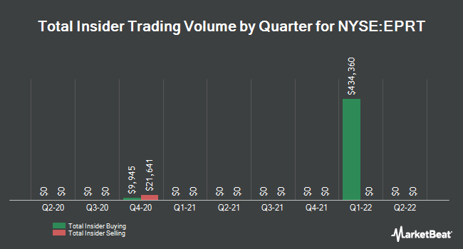 Insider Buying and Selling by Quarter for Essential Properties Realty Trust (NYSE:EPRT)