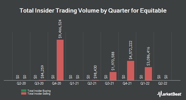 Insider Buying and Selling by Quarter for Equitable (NYSE:EQH)