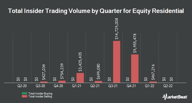 Insider Trades by Quarter for Equity Residential (NYSE:EQR)