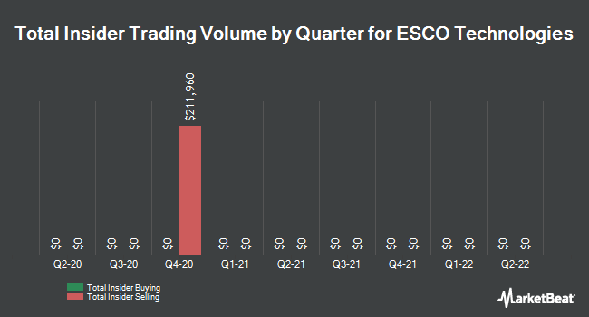 Insider Trades by Quarter for ESCO Technologies (NYSE:ESE)