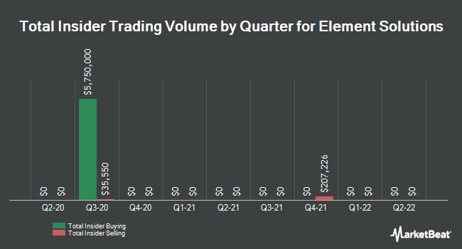 Insider Trades by Quarter for ITT Educational Services (NYSE:ESI)