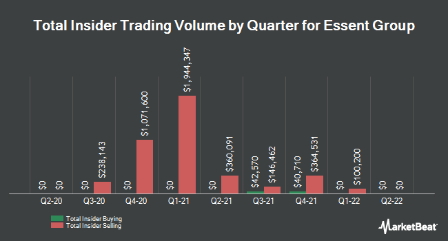 Insider Buying and Selling by Quarter for Essent Group (NYSE:ESNT)