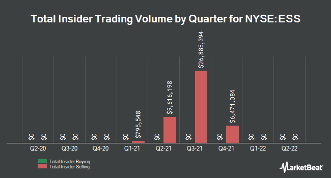 Insider Buying and Selling by Quarter for Essex Property Trust (NYSE:ESS)