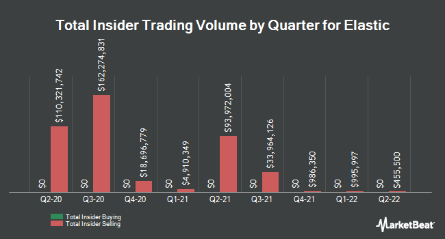 Insider Buying and Selling by Quarter for Elastic (NYSE:ESTC)