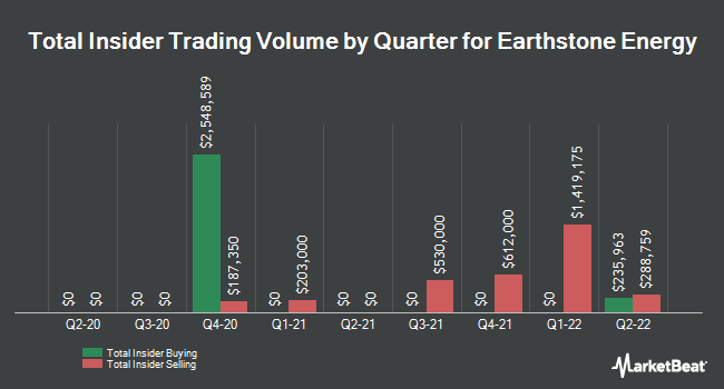 Insider Trades by Quarter for Earthstone Energy (NYSE:ESTE)