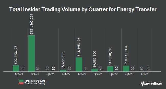 Insider Trades by Quarter for ExactTarget (NYSE:ET)