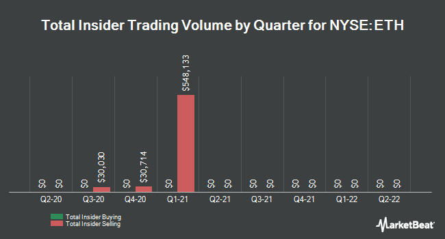 Nyseeth Insider Trading Activity For Ethan Allen Interiors