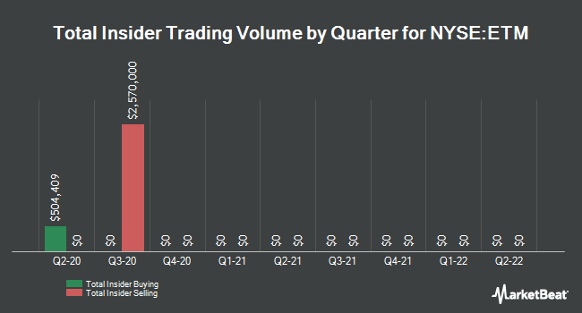 Insider Buying and Selling by Quarter for Entercom Communications (NYSE:ETM)