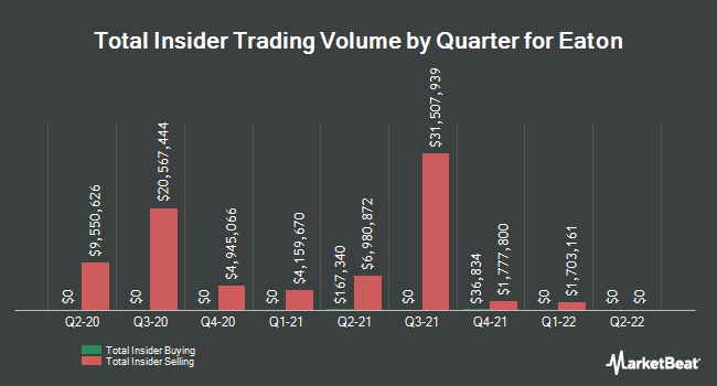 Insider Trades by Quarter for Eaton Co., PLC (NYSE:ETN)