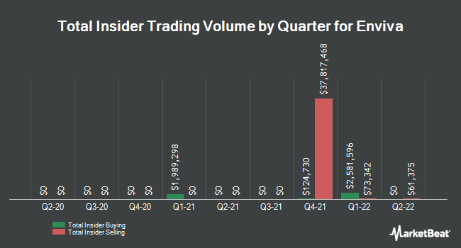 Insider Trades by Quarter for Enviva Partners, LP (NYSE:EVA)