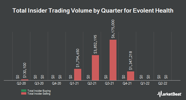 Insider Trades by Quarter for Evolent Health (NYSE:EVH)