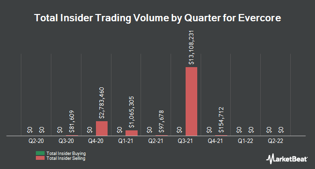 Insider Trades by Quarter for Evercore (NYSE:EVR)
