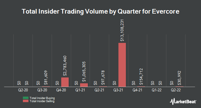 Insider Trades by Quarter for Evercore Partners (NYSE:EVR)
