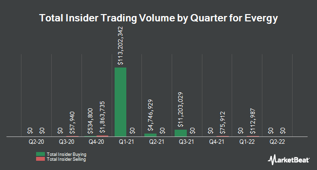 Insider Buying and Selling by Quarter for Evergy (NYSE:EVRG)