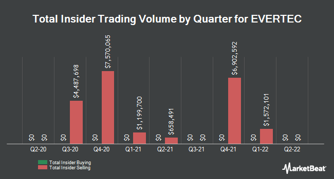 Insider Trades by Quarter for Evertec (NYSE:EVTC)