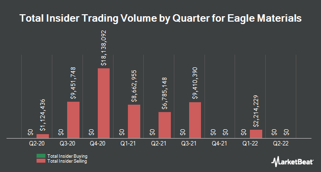 Insider Trades by Quarter for Eagle Materials (NYSE:EXP)