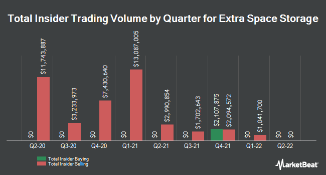 Insider Trades by Quarter for Extra Space Storage (NYSE:EXR)
