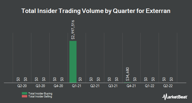 Insider Trades by Quarter for Exterran (NYSE:EXTN)