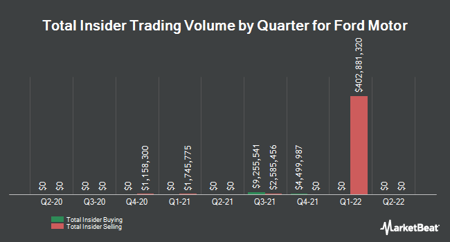 Insider Trades by Quarter for Ford Motor Company (NYSE:F)