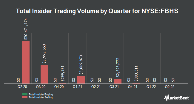 Insider Trades by Quarter for Fortune Brands Home & Security (NYSE:FBHS)