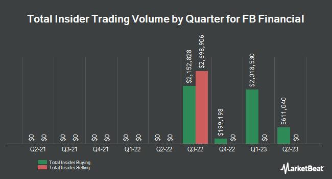 Insider Trading History for FB Financial (NYSE:FBK)