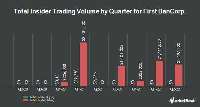 Insider Trades by Quarter for First Bancorp (NYSE:FBP)