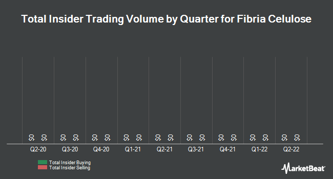 Insider Trading History for Fibria (NYSE:FBR)