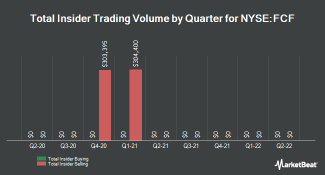 Insider Trades by Quarter for First Commonwealth Financial Corporation (NYSE:FCF)