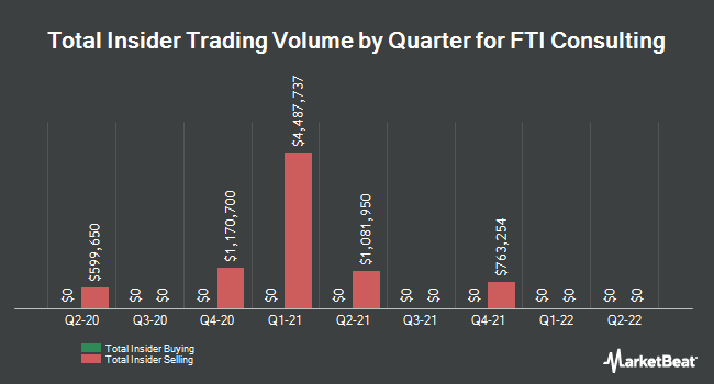 Insider Trades by Quarter for FTI Consulting (NYSE:FCN)