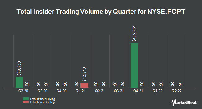 Insider Trading History for Four Corners Property (NYSE:FCPT)