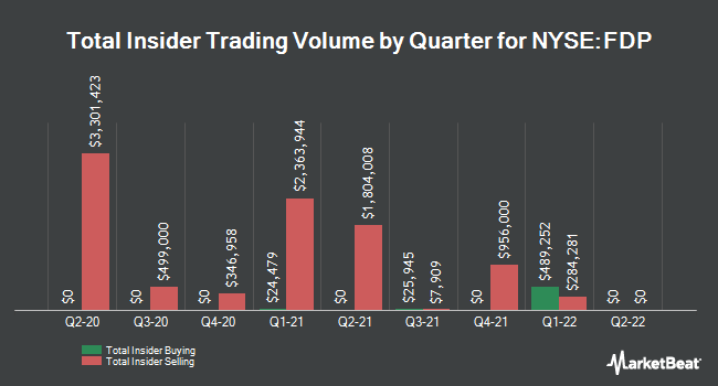 Insider Trades by Quarter for Fresh Del Monte Produce (NYSE:FDP)