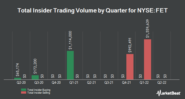 Insider Trades by Quarter for Forum Energy Technologies (NYSE:FET)