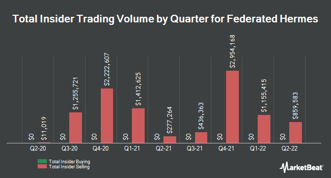 Insider Buying and Selling by Quarter for Federated Hermes (NYSE:FHI)