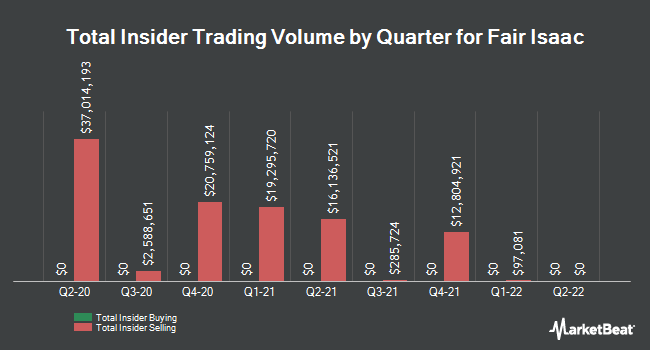 Insider Trades by Quarter for Fair Isaac Corporation (NYSE:FICO)