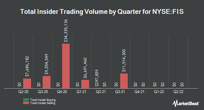 Insider Buying and Selling by Quarter for Fidelity National Information Servcs (NYSE:FIS)